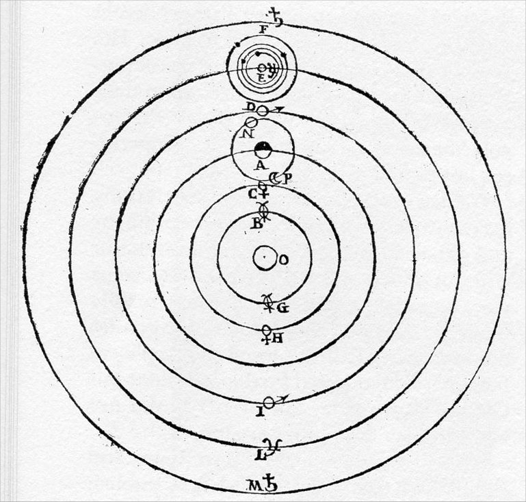 Ptolemaic and Copernican Systems