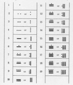 mayan numbers worksheet 1 mayan math fun pinterest mystery of history and counting system. Black Bedroom Furniture Sets. Home Design Ideas